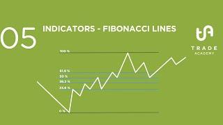 05 Indicators: Fibonacci Lines