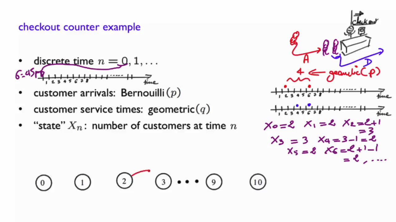 Repeat L24 3 Checkout Counter Example by MIT OpenCourseWare - You2Repeat