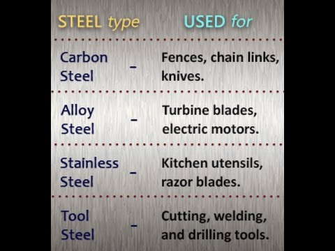 the characteristics of different types of steel There are different types of steel based upon the other other elements that can be added intentionally to change the characteristics of the finished steel.