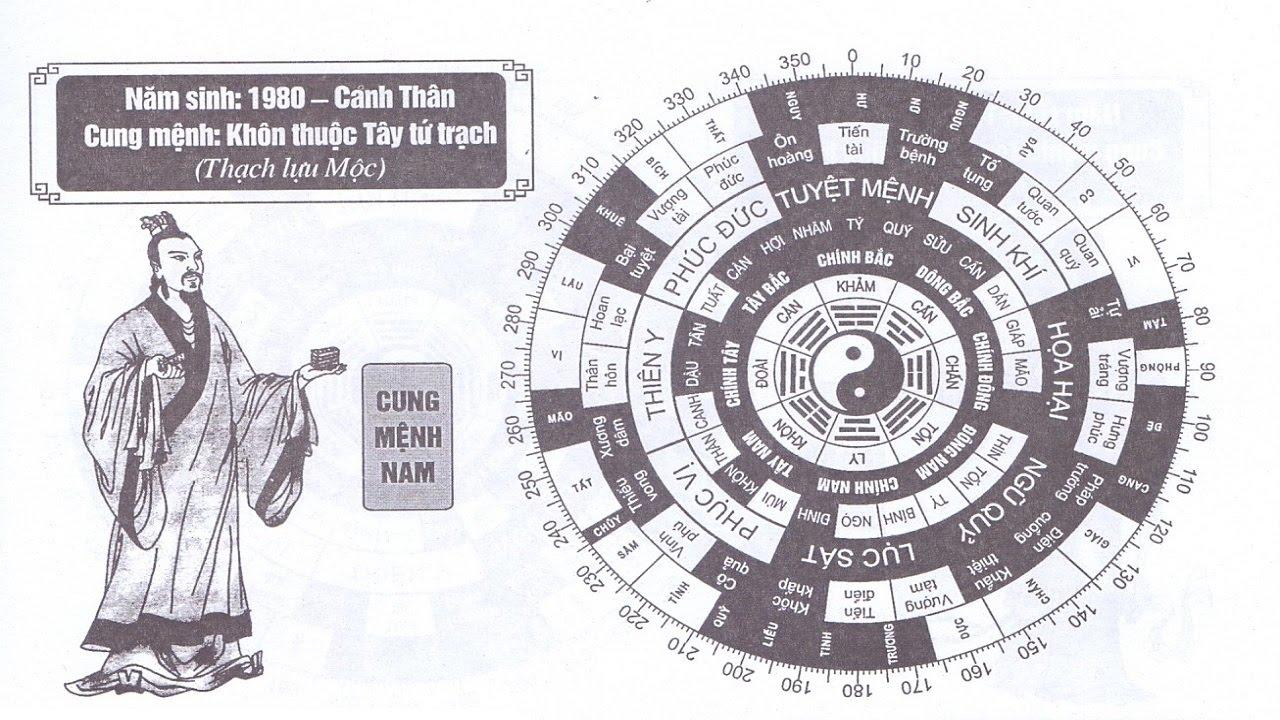 TỬ VI NAM SINH NĂM 1980 - CANH THÂN CUNG MỆNH PHONG THỦY HỢP TUỔI GÌ?