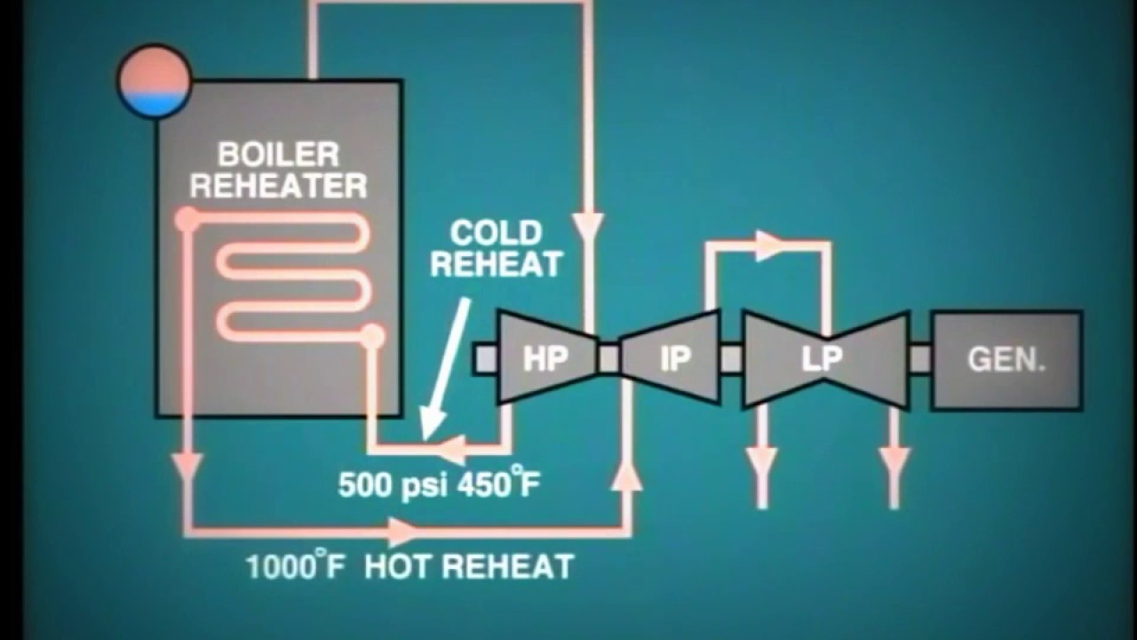 lesson 14: Power Plant Reheat Steam System - YouTube