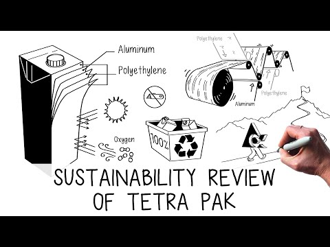 Sustainability Review Of Tetra Pak