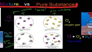 1. Pure substance and mixtures