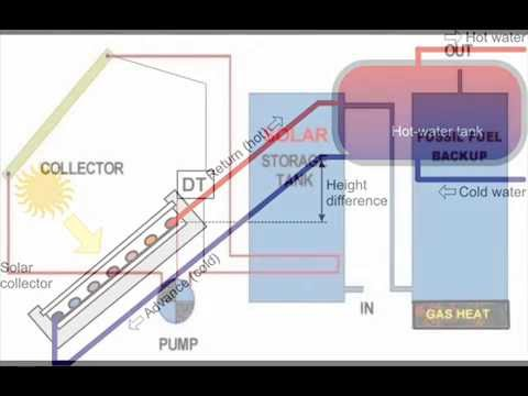 active solar hot water controller