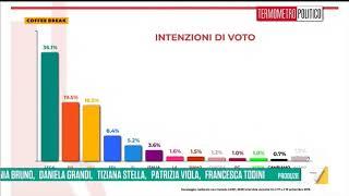 """Ultimi sondaggi - Lega in crescita anche rispetto alle Europee, Italia Viva al 3,6%"""""""