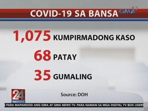 24 Oras: COVID-19 Cases Sa Pilipinas, 1075 Na; 68 Patay, 35 Gumaling