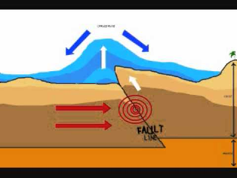 Tsunami Formation - YouTube