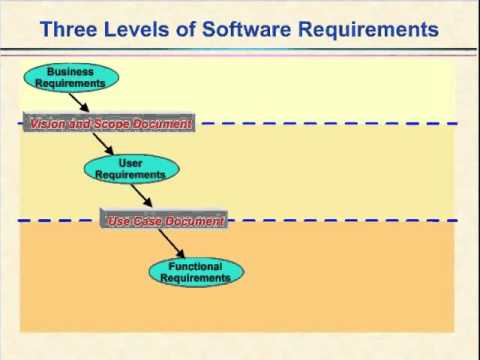 Video Three Levels Of Software Requirements YouTube - Software requirements