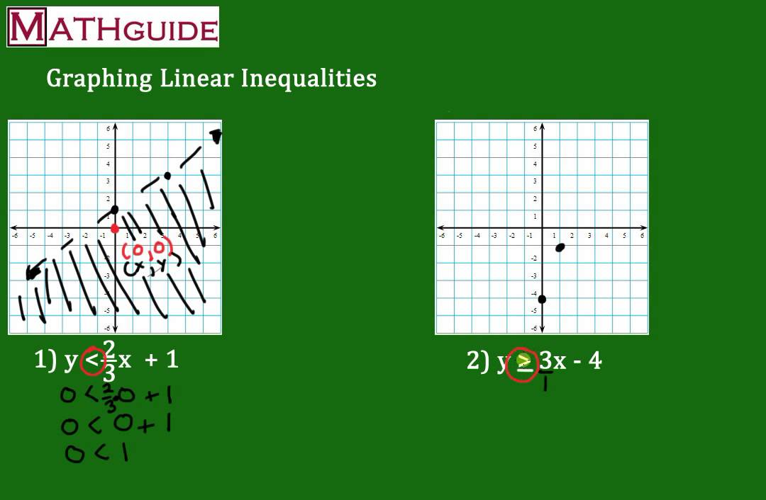 Graphing Inequalities Slope Intercept Form Youtube