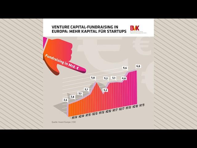 Venture Capital Fundraising in Europa: Mehr Kapital für Startups