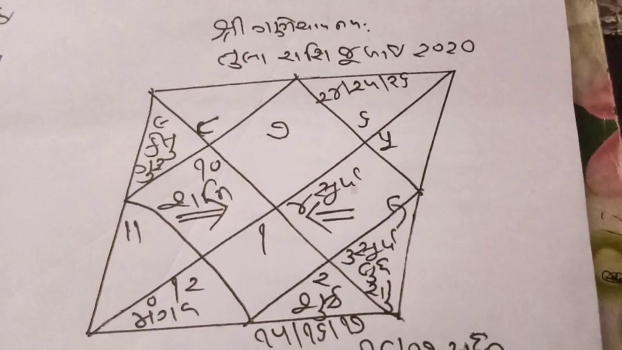 Libra - Tula Rashi July 2020,