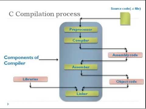 Understanding C program Compilation Process