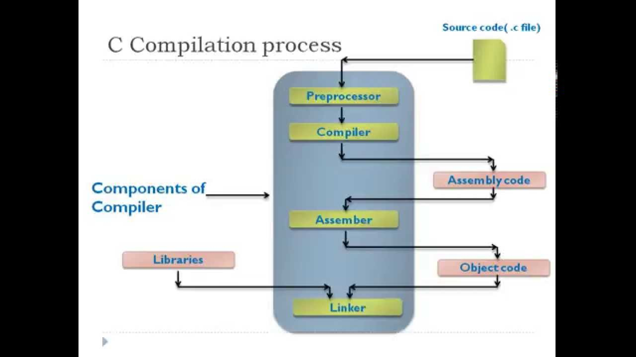 Understanding c program compilation process youtube Compilation c