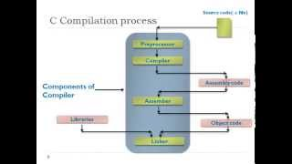 Understanding C program Compilation Process