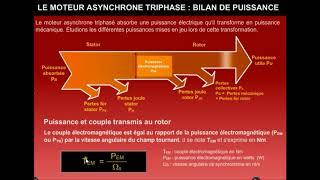 Le moteur asynchrone triphasé : Bilan de puissance