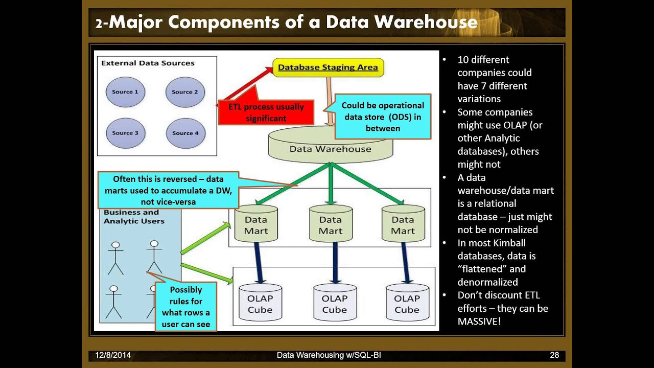 Implementing Data Warehouse Patterns with Microsoft BI Tools