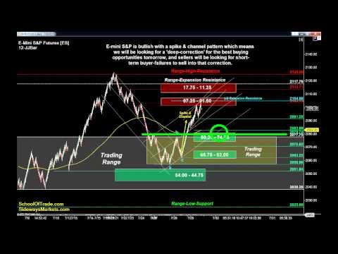6 Trades for Thursday | Crude Oil, Gold, E-mini & Euro Futures 07/29/15