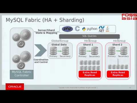 How to setup web scalable architecture with MySQL Fabric - FOSSAsia 2015