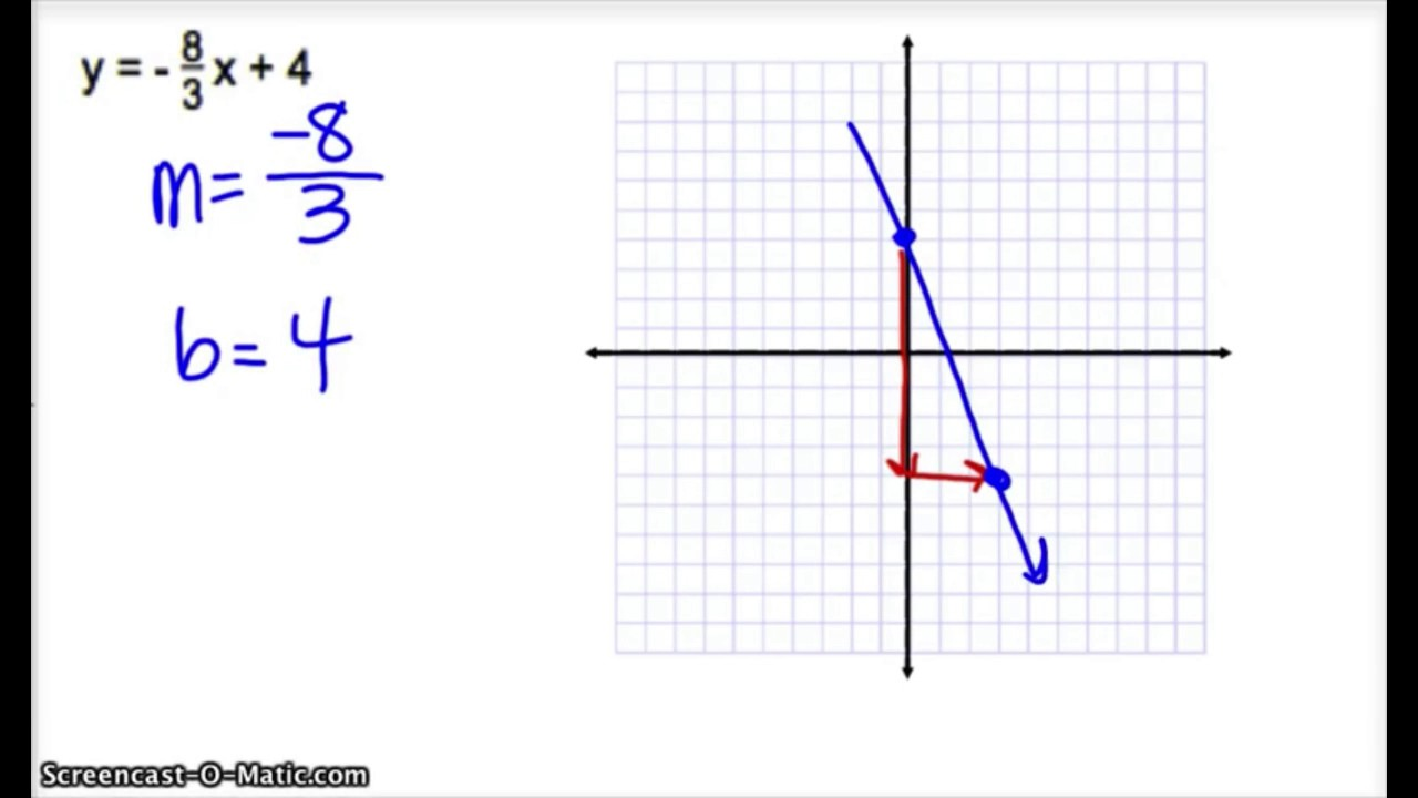 12.3 Graphing Using Slope Intercept Form and Writing an Equation ...