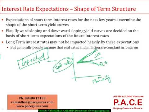 The evolution of short rates and the shape of the term structure