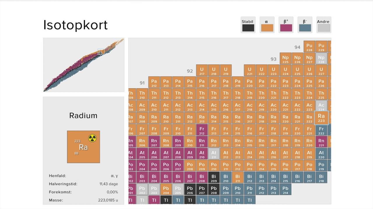 isotopkort henfaldsrækker