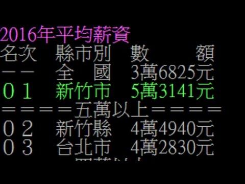 全臺平均薪資曝光 新竹市5萬3141元奪冠 最後一名好「薪酸」 - YouTube