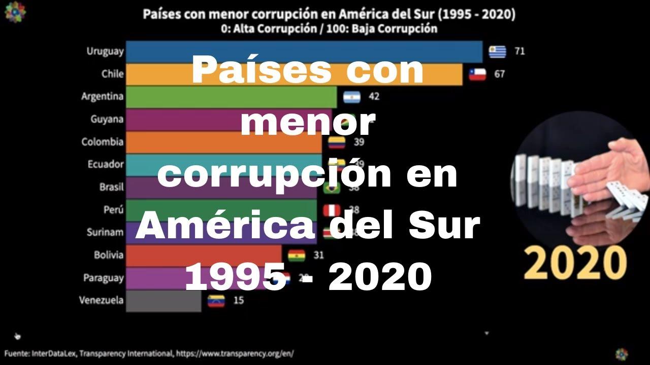 Países menos corruptos de América del Sur 2021