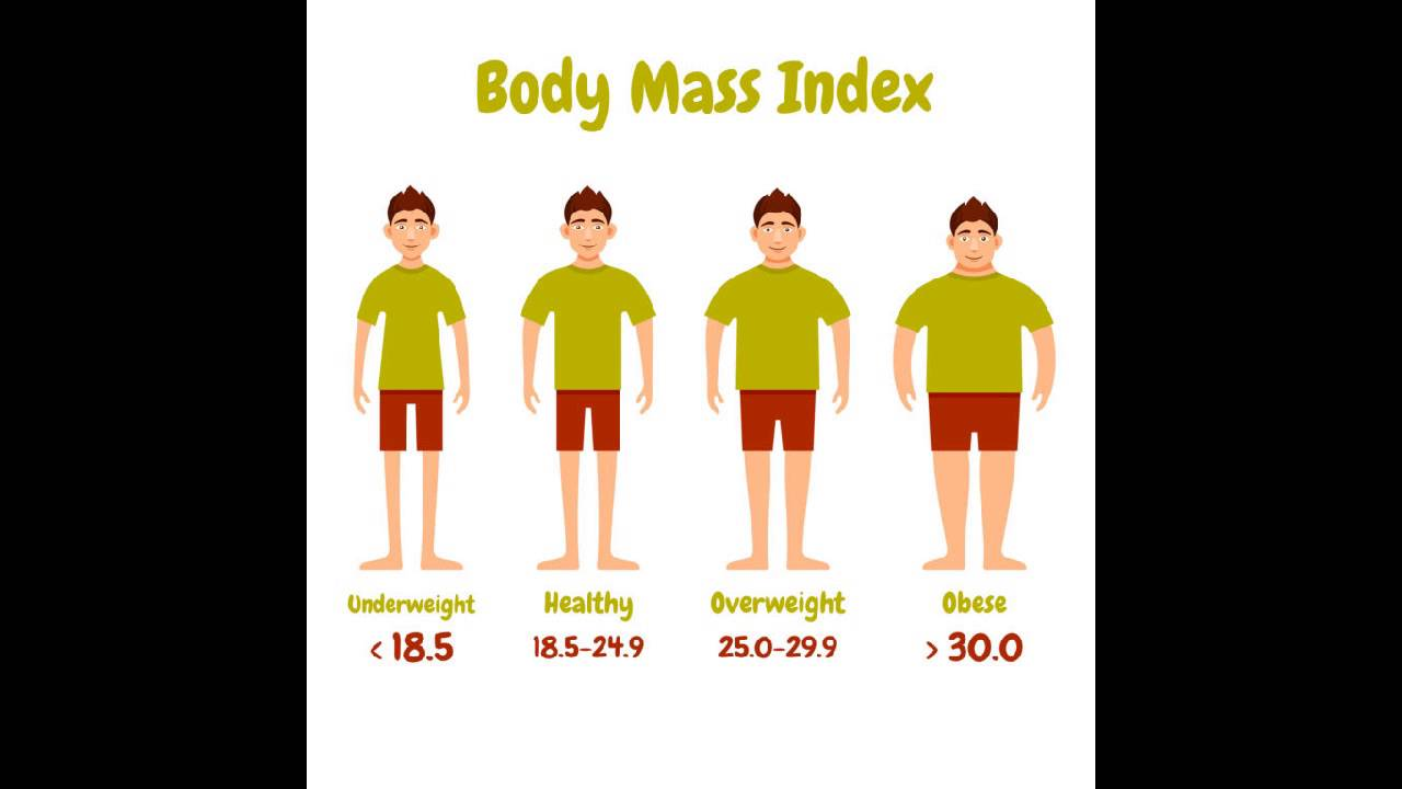 the significance of the bmi A bmi under 185 is considered underweight, 185 to 249 is considered normal, 25 to 299 is overweight and 30 and above is obese if your bmi is 24, that's good news, because it means you're in the healthy range and have a low risk of disease.