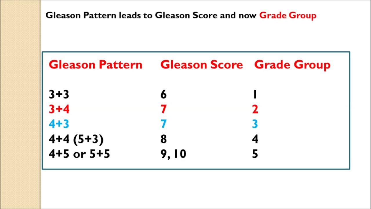 adenocarcinoma de próstata gleason 3 3 0