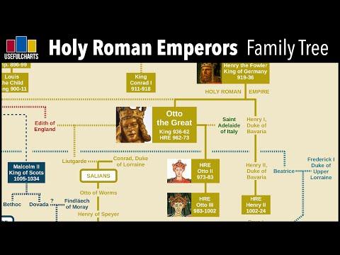 Holy Roman Emperors Family Tree (Charlemagne To Ferdinand Von Habsburg)
