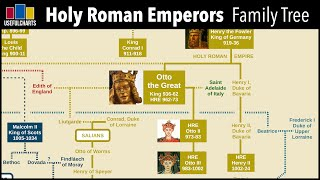 Holy Roman Emperors Family Tree (Charlemagne to Ferdinand von Habsburg)
