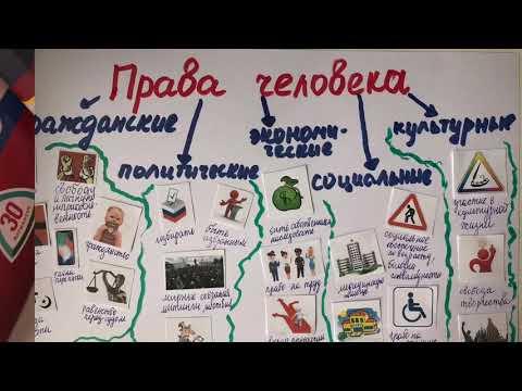 Права и обязанности граждан РФ
