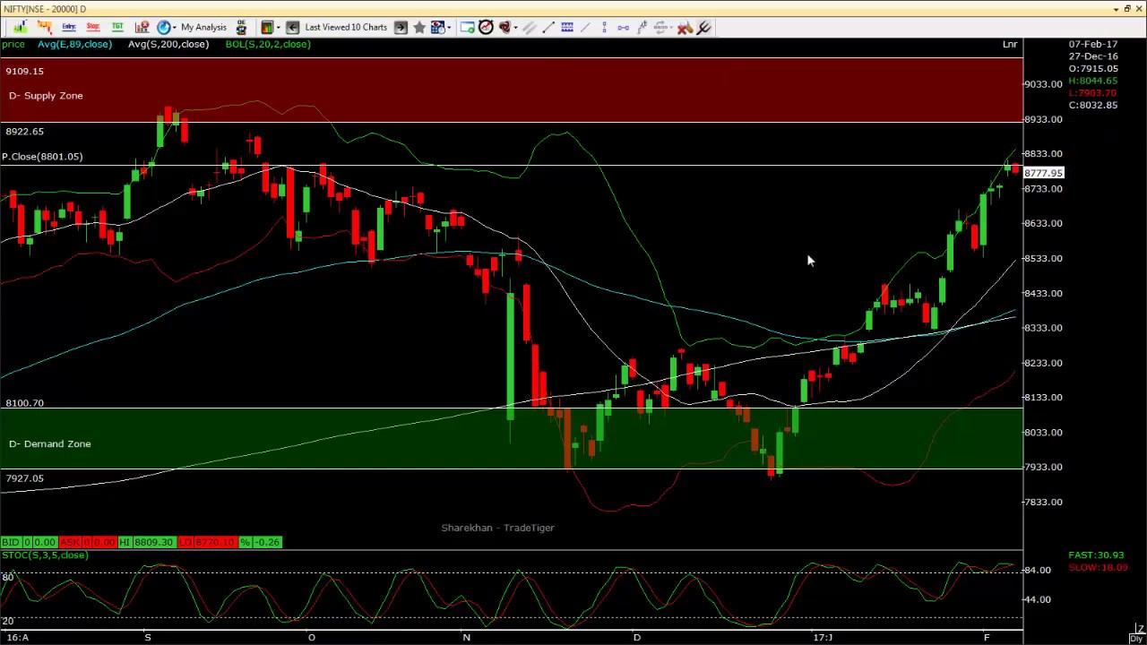 Forexpros Intraday Charts For Dax « TOP Binary Options for