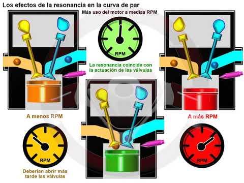 """Motor sin árbol de levas """"cam less"""" (3/6)"""