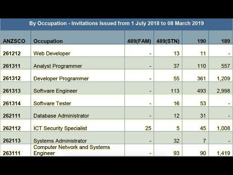 Invitations By Each Occupation Under 489, 190 And 189 VISAS