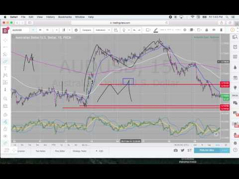 Trading M and W Formations By Forexia ~ Forex