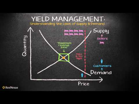Resnexus Understanding Yield Management The Law Of Supply And Demand