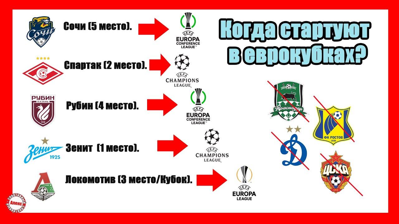 Когда и где стартуют клубы России в еврокубках (Лига Чемпионов, Лига Европы, Лига Конференций)?