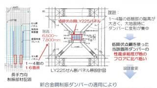 【2016年日本建築学会賞(技術)】疲労耐久性に優れた新合金鋼制振ダンパーの開発