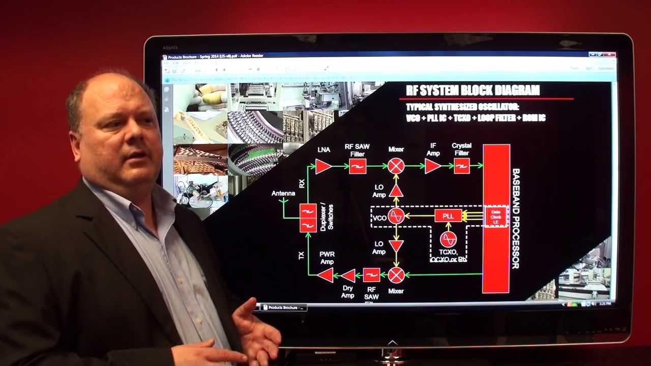 Rf System Block Diagram Youtube Transmitter And Systems