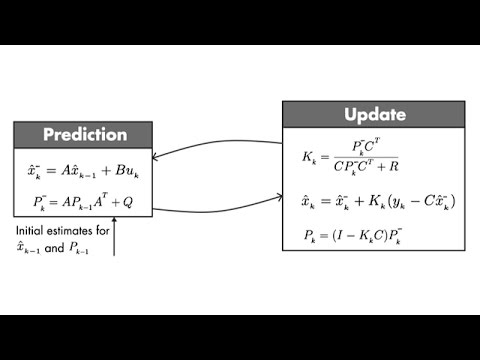 Understanding Kalman Filters, Part 4: Optimal State Estimator Algorithm