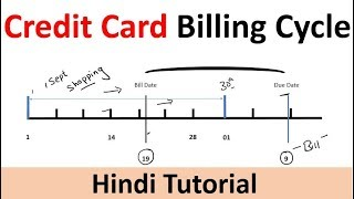 credit cards |Credit Card Billing  | credit cards process| credit cards payments