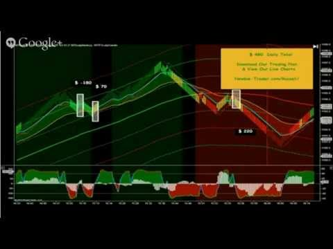 How To Futures Contract http://Newbie-Trader.com/Russell/ How To Futures Contract