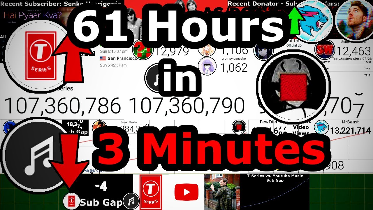T-Series Passing Youtube Music (Timelapse)