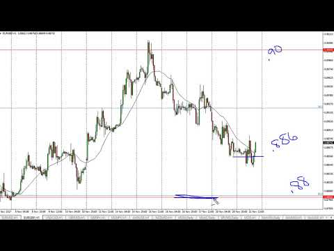 EUR/GBP Technical Analysis for November 22, 2017 by FXEmpire.com