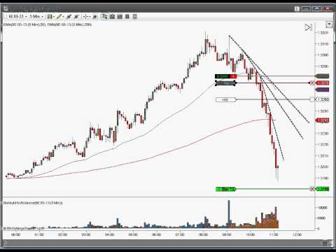 Live 160pip Forex Day Trading - Drayton Cook - Calgary Day Traders - Edmonton Day Traders