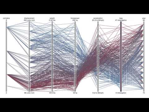 Data Visualization Design by Etan Lightstone: FutureStack 13