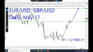 EURUSD and GBPUSD Daily Analysis for Monday May 17, 2021 by Nina Fx