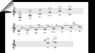 Основы нотной грамоты, часть I