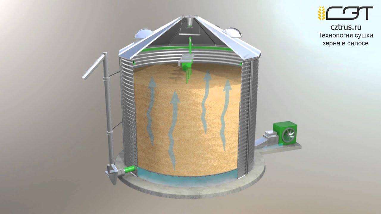 Схема работы элеваторов с зерном конвейеры цепные кц
